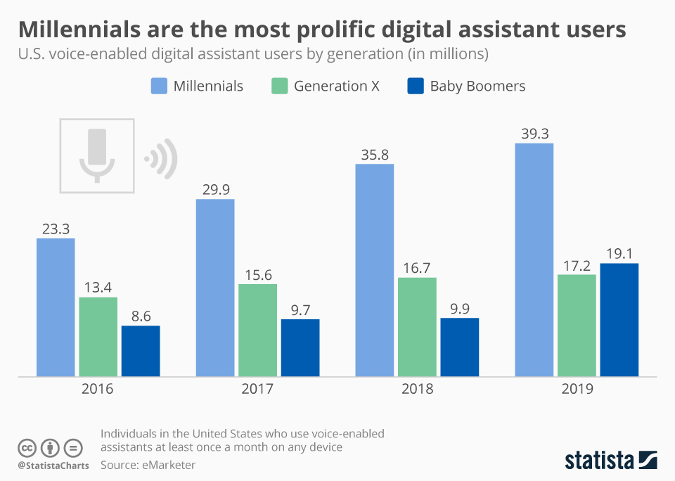 Infographic: Millennials Are the Most Prolific Digital Assistant Users | Statista