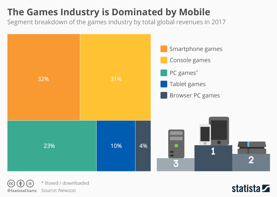 Infographic: The Games Industry is Dominated by Mobile   Statista