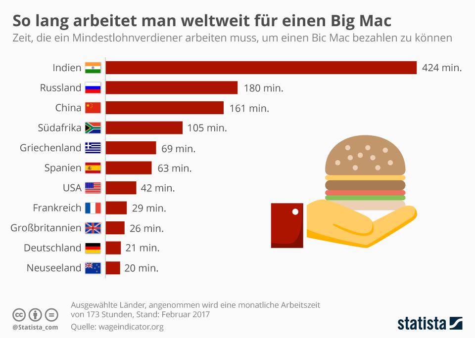 Infografik: Wie lange man weltweit für einen Big Mac arbeiten muss   Statista
