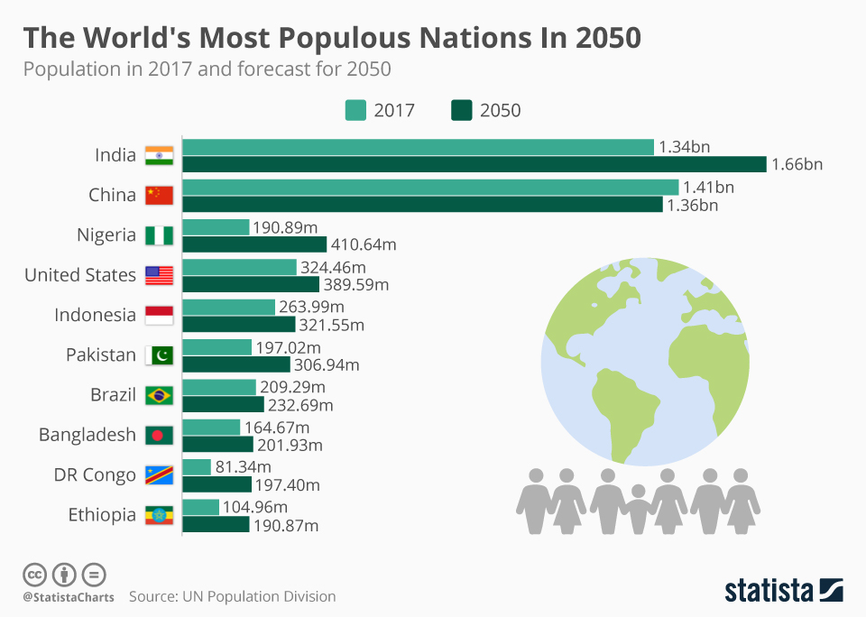 Infographic: The World's Most Populous Nations In 2050 | Statista