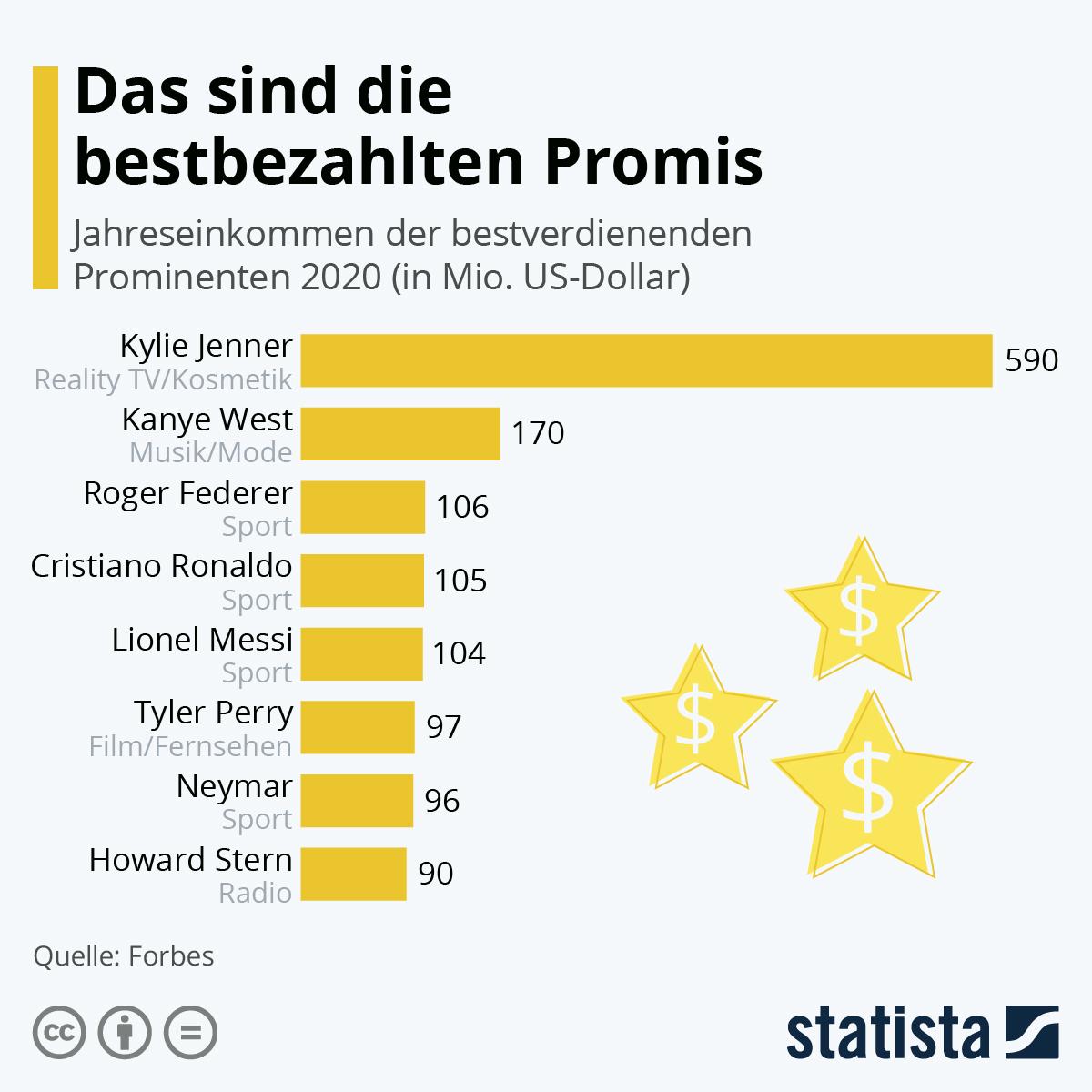 Infografik: So reich ist die Autorin von Harry Potter   Statista