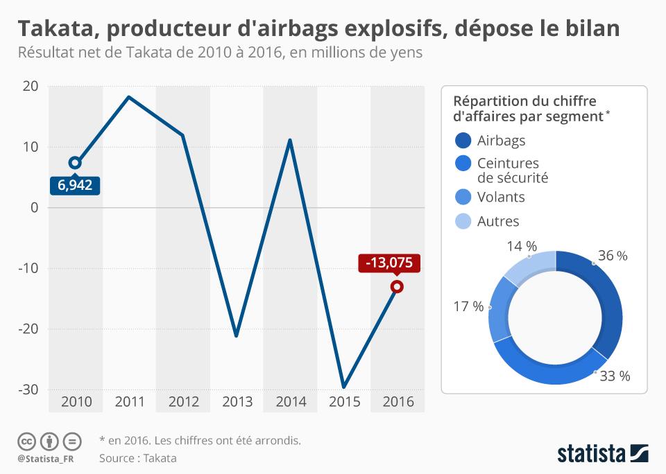 Infographie: Le géant de l'airbag Takata dépose le bilan | Statista