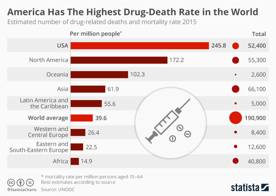 Infographic: America Has the Highest Drug-Death Rate in North America - and the World | Statista