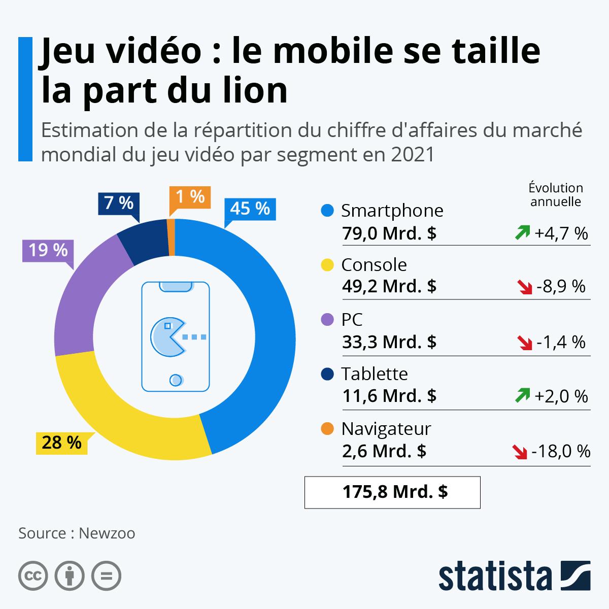 Infographie: Jeu vidéo : le mobile se taille la part du lion | Statista