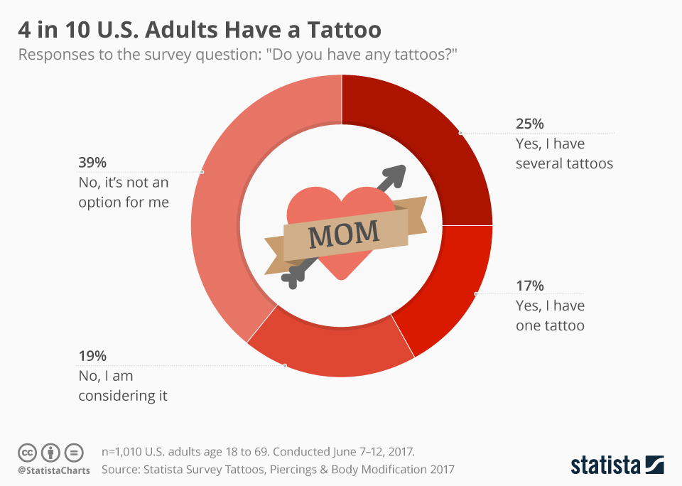 Infographic: 4 in 10 U.S. Adults Have a Tattoo | Statista