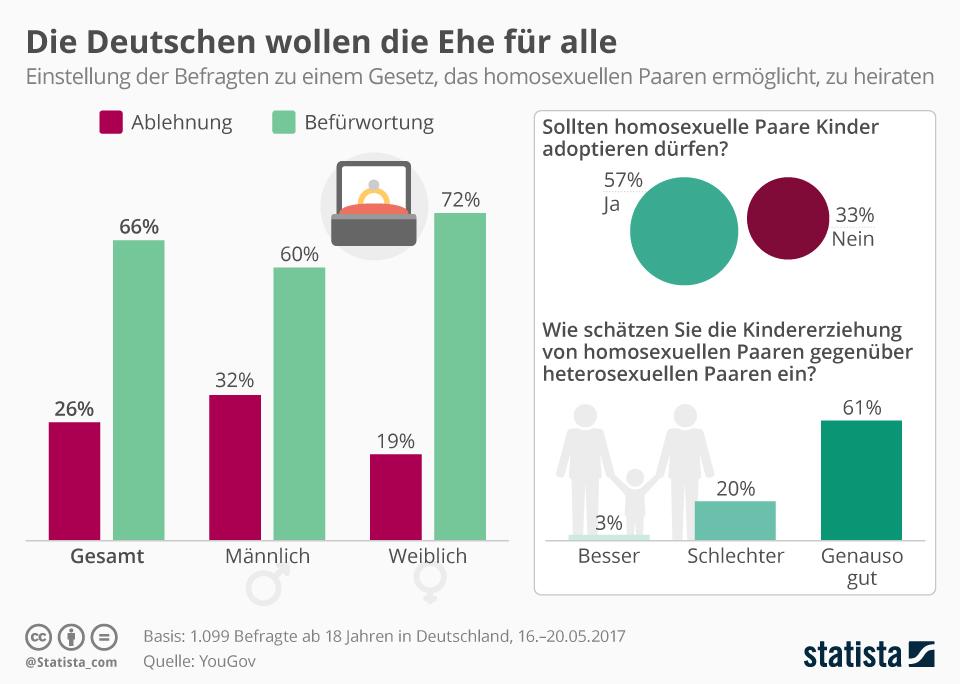 Infografik: Die Deutschen wollen die Ehe für alle | Statista