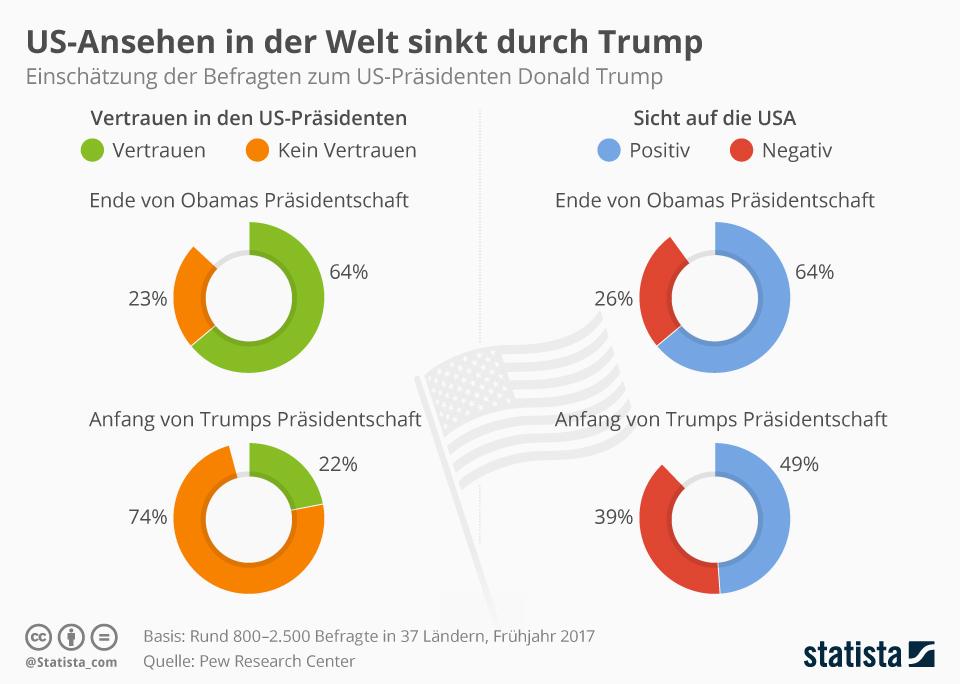 Infografik: US-Ansehen in der Welt sinkt durch Trump | Statista