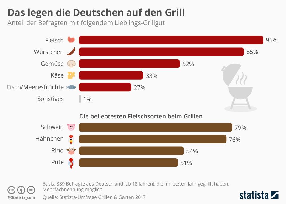 Infografik: Das legen die Deutschen auf den Grill | Statista