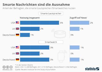 Infografik - Nutzung von smarten Lautsprechern smartwatches für Nachrichten