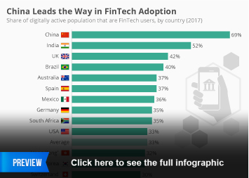 Infographic: China Leads the Way in FinTech Adoption | Statista