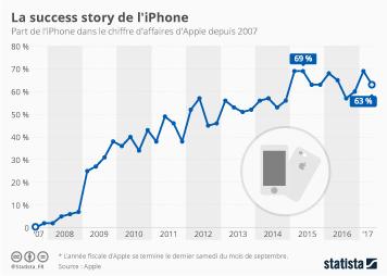 Infographie - La success story de l'iPhone