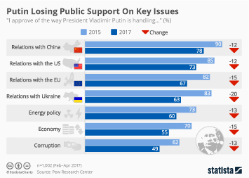 Infographic: Putin Losing Public Support On Key Issues | Statista