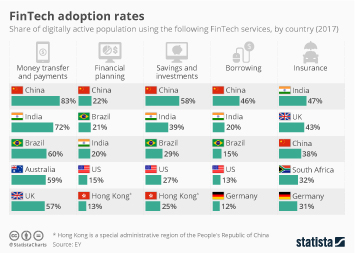 Infographic: FinTech Adoption Rates | Statista