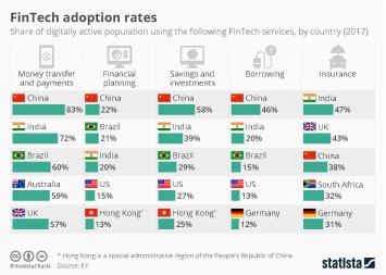 FinTech Adoption Rates