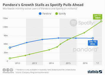 Infographic: Pandora's Growth Stalls as Spotify Pulls Ahead | Statista