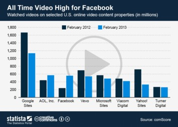 Infographic: All Time Video High for Facebook   | Statista