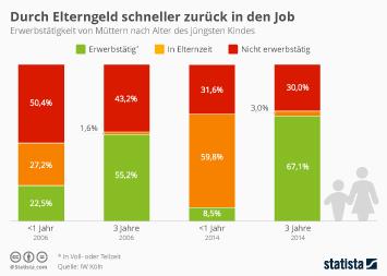 Infografik: Durch Elterngeld schneller zurück in den Job | Statista
