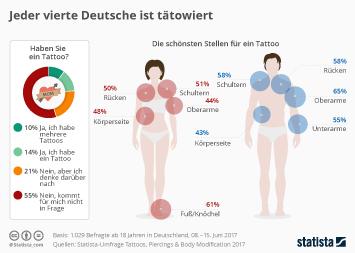 Infografik: Jeder vierte Deutsche ist tätowiert | Statista