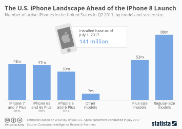 Infographic: The U.S. iPhone Landscape Ahead of the iPhone 8 Launch | Statista