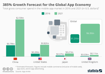 Infographic: 385% Growth Forecast for the Global App Economy | Statista
