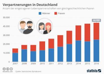 Infografik - Verpartnerungen in Deutschland