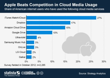 Infographic: Apple Beats Competition in Cloud Media Usage | Statista