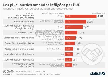 Infographie - Les plus lourdes amendes infligées par l'UE