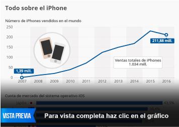 Infografía - Radiografía del iPhone