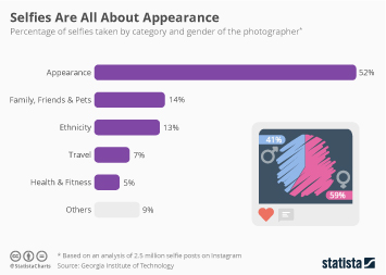 Infographic - Selfies Are All About Appearance