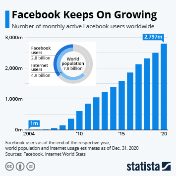 Infographic: Facebook Keeps On Growing | Statista
