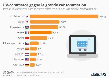 Infographie - L'e-commerce gagne la grande distribution