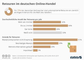 Infografik: Retouren im deutschen Online-Handel | Statista