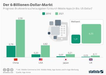 Infografik - Prognose weltweite Bruttoverbraucherausgaben Mobile Apps