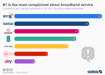 BT is the Most Complained about broadband service