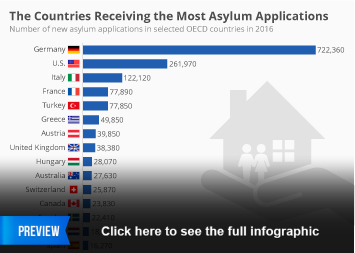 Infographic - The Countries Receiving the Most Asylum Applications