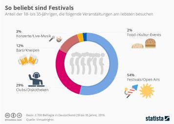 Infografik - Millennials lieben Festivals