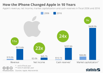 Infographic: How the iPhone Changed Apple in 10 Years | Statista