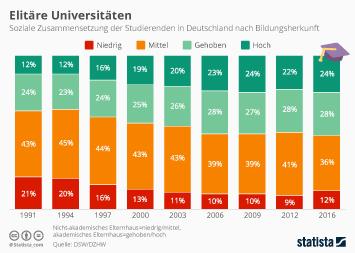 Infografik -  soziale Zusammensetzung der Studierenden in Deutschland nach Bildungsherkunft