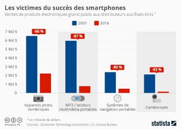 Infographie: Les victimes du succès des smartphones | Statista