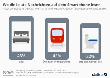 Infografik - Orte zum smartphone nachrichten gucken