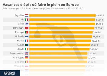 Infographie - Prix de l'essence : où faire le plein en Europe ?