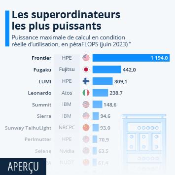 Infographie - Les superordinateurs les plus puissants au monde