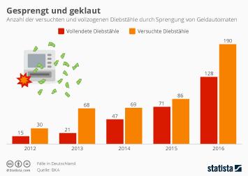 Infografik - Diebstahl durch Sprengung von Geldautomaten