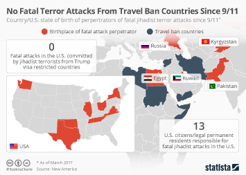 Infographic - No Fatal Terror Attacks From Travel Ban Countries Since 9/11