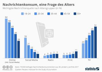 Infografik: Nachrichtenkonsum, eine Frage des Alters | Statista