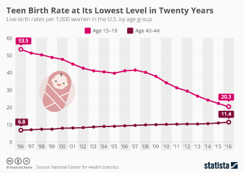 Infographic: Teen Birth Rate at Its Lowest Level in Twenty Years | Statista