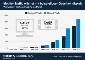 Infografik: Mobiler Traffic wächst mit beispielloser Geschwindigkeit  | Statista