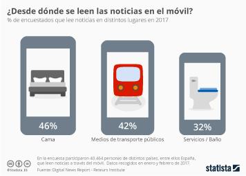 Infografía - La cama y el baño, centros del consumo de noticias gracias al smartphone