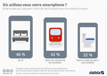 Infographie - Où utilisez-vous votre smartphone ?