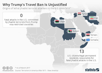 Infographic - Why Trump's Travel Ban Is Unjustified